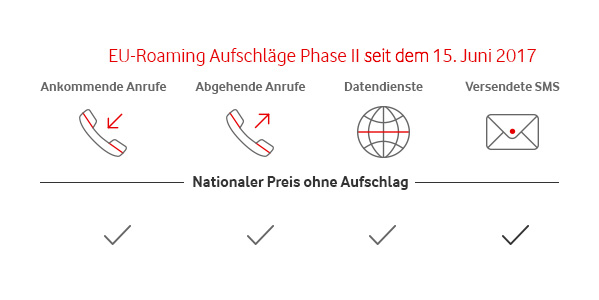 EU-Regulierung Phase 2