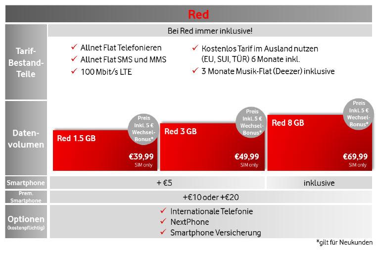 Red-Tarife Vodafone