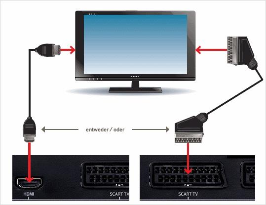 Vodafone TV Center installieren - TV Center an den Fernseher anschließen
