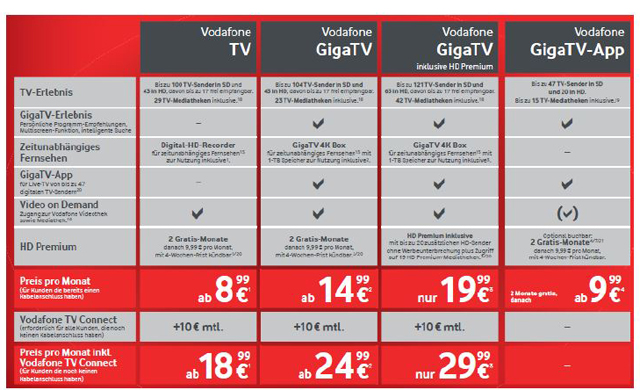gigatv die neue fernseh plattform von vodafone deutschland. Black Bedroom Furniture Sets. Home Design Ideas